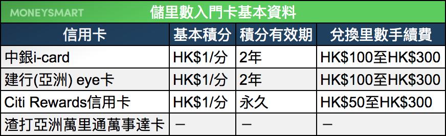 Asia Miles 信用卡 入門 懶人包 網上簽賬 10倍積分 中銀香港 渣打 花旗 建行亞洲 儲里數新手