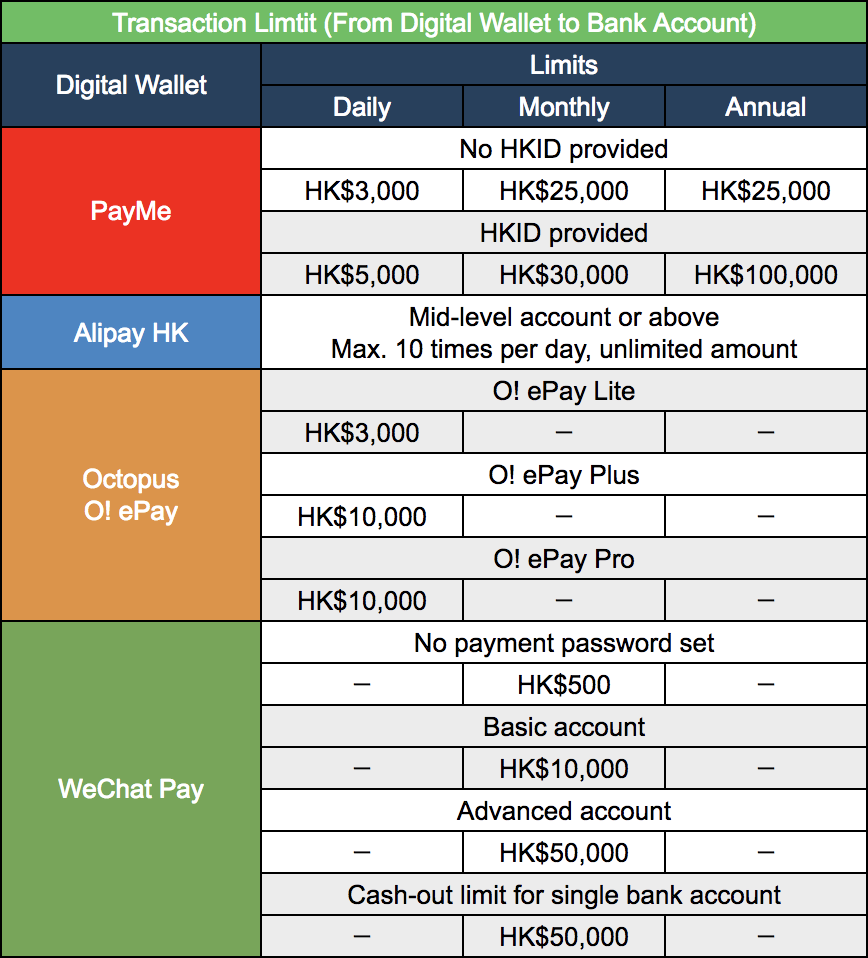 How to Earn Most Miles from Digital Wallets P2P Transactions