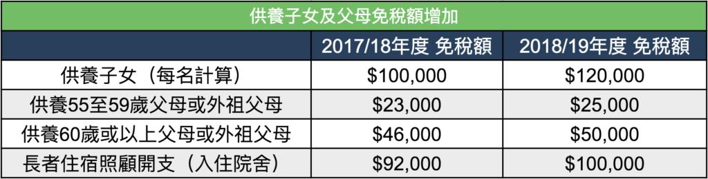 2018財政預算案