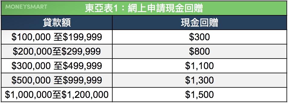 東亞 稅貸 優惠
