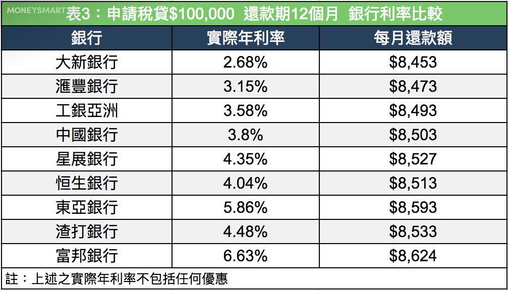 稅貸 2019比較表3