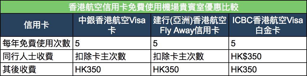 香港航空信用卡
