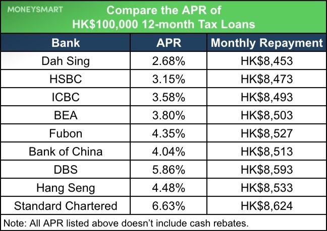 tax loan compare