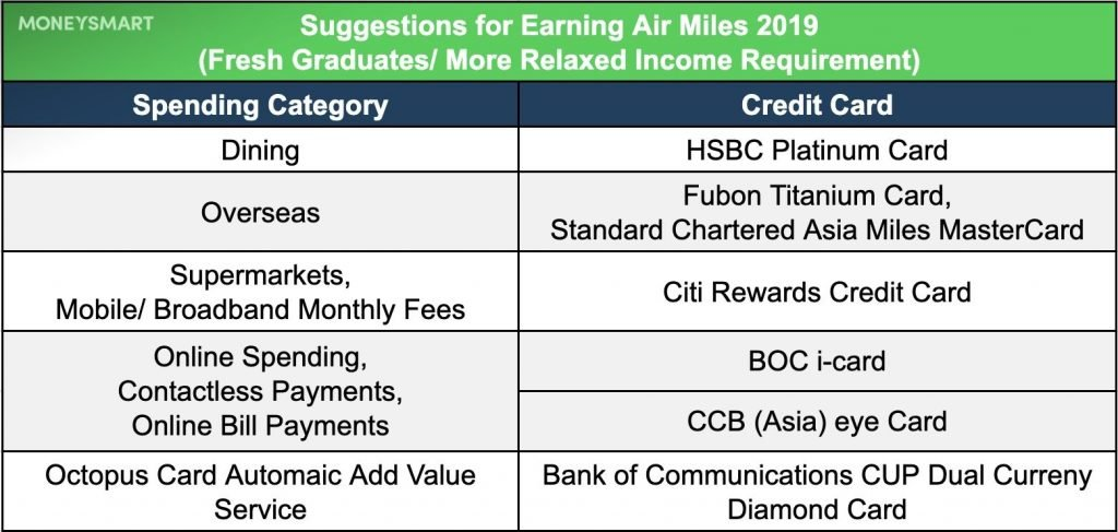 Suggestions for Earning Air Miles 2019 (Fresh Graduates/ More Relaxed Income Requirement)